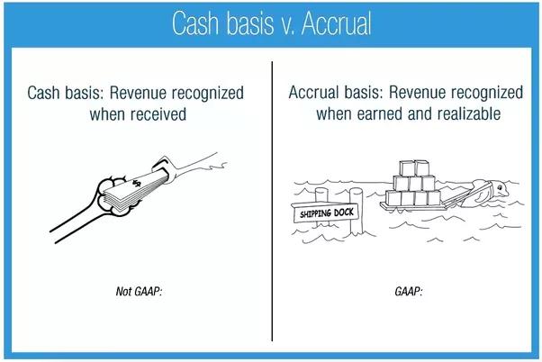 accounting methods cash basis accounting vs accrual accounting