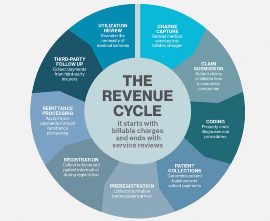 diagram of healthcare revenue cycle image collections